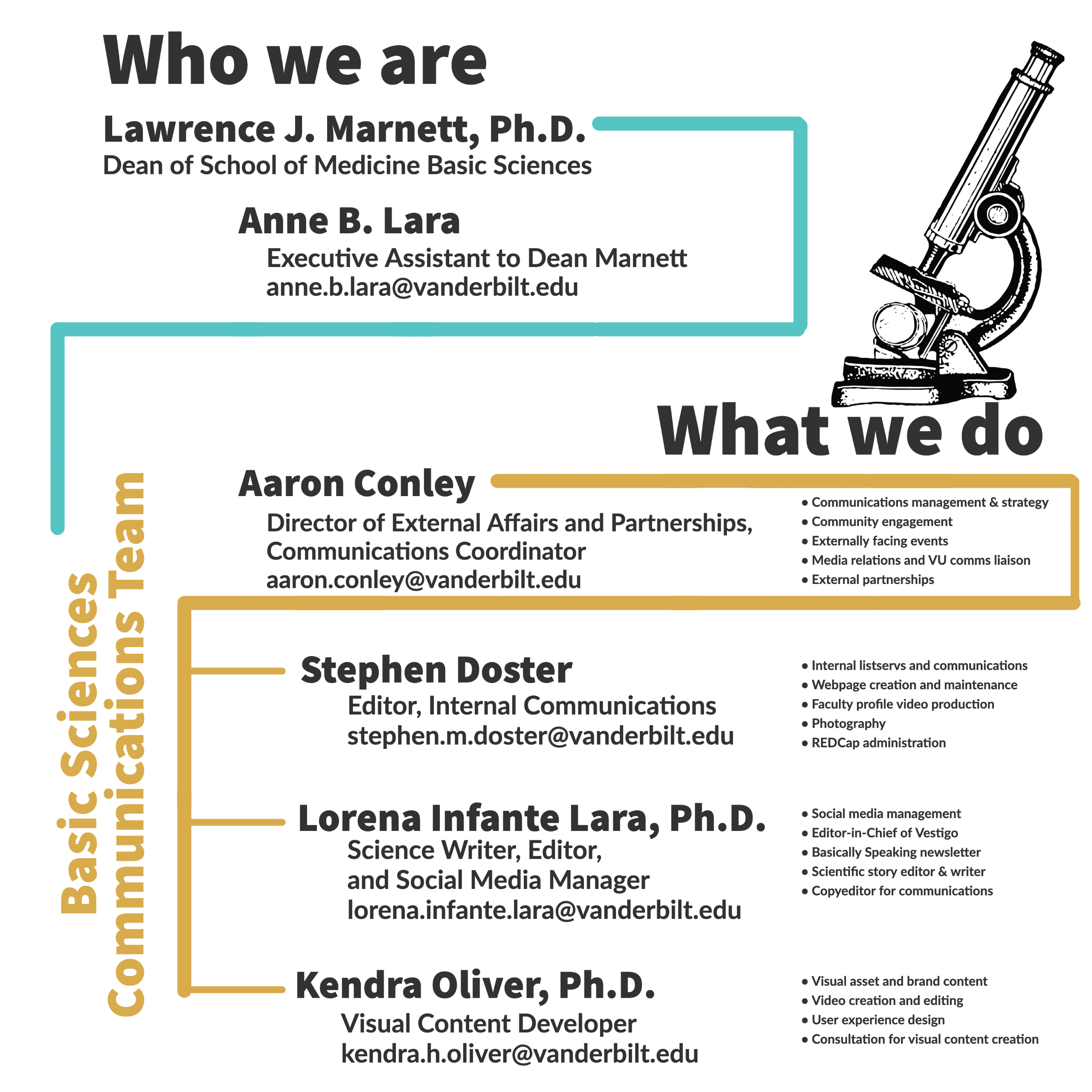 """Schematic showing the staff of the Dean's Office and the Basic Sciences Communications team. At the top is Lawrence J. Marnett, Ph.D., Dean of School of Medicine Basic Sciences. Below him is Anne B. Lara, Executive Assistant to Dean Marnett, anne.b.lara@vanderbilt.edu. A line connects Dean Marnett to the Comms Team, which lists Aaron Conley at the top. Conley is Director of External Affairs and Partnerships and Communications Coordinator (aaron.conley@vanderbilt.edu). Under Conley are listed 3 more people: Stephen Doster (Editor, Internal Communications; stephen.m.doster@vanderbilt.edu), Lorena Infante Lara, Ph.D. (Science Writer, Editor, and Social Media Manager; lorena.infante.lara@vanderbilt.edu), and Kendra H. Oliver (Visual Content Developer; kendra.h.oliver@vanderbilt.edu). Next to each of the names of the comms teams members are a few bullet points describing aspects of each person's job. If you're not sure who to contact, please reach out to Aaron Conley and he will direct you to the appropriate person. Each person's name is under a title near the top that says """"Who we are,"""" and the brief job descriptions are listed under """"What we do"""" (on the right side). A drawing of a light microscope is on top of the """"What we do"""" text."""