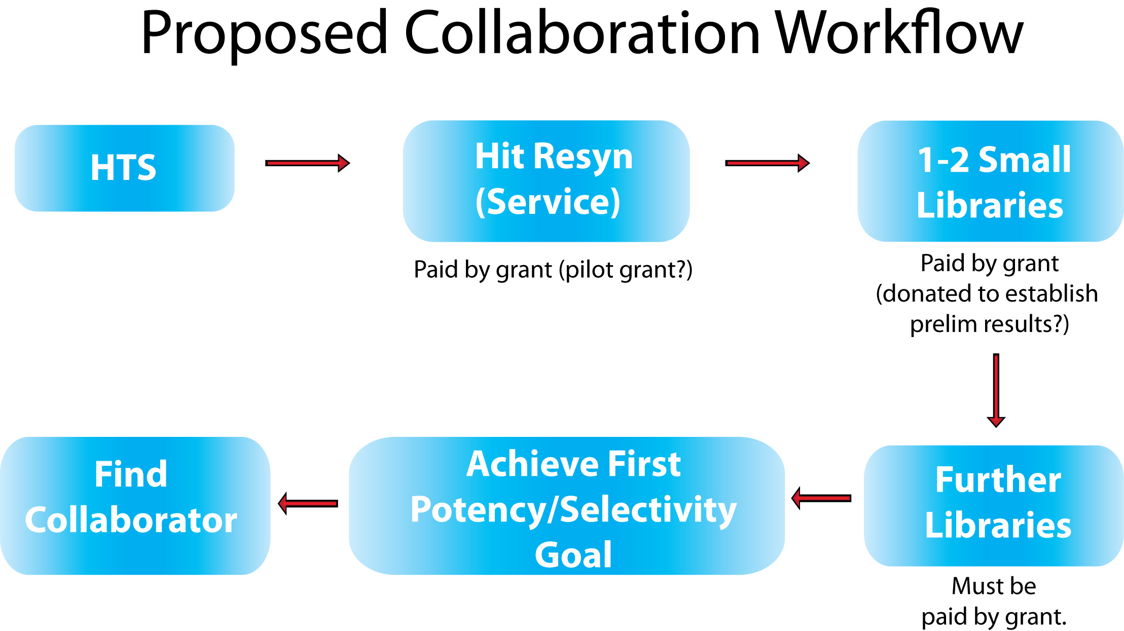 Syncore_collab_workflow.jpg